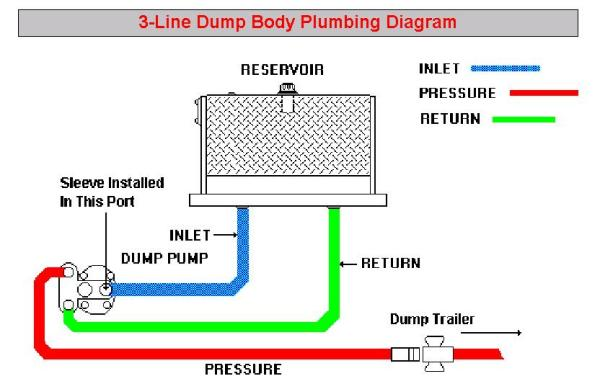dump trailer wiring diagram with Bendix Air Brakes R1 on Fix Old Trailer Make Look Brand New further Plug Wiring Diagram further 2006 Gmc Topkick Wiring Diagram in addition Pj Dump Trailer Wiring Diagram also 190601.